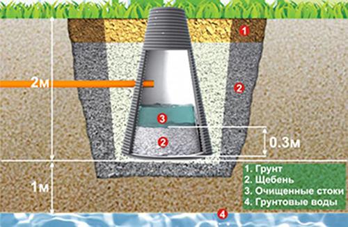 2 условия использования фильтрующего колодца для септика